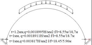 Сечение/расчетная схема (при рассмотрении свода, не профиля,) закрепление из плоскости отсутствует). Форма загружения и значение предельной нагрузки (Рис.2–5)