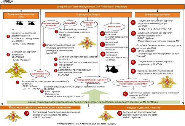 Типы БпВТ для межвидового применения