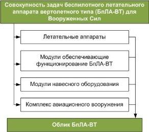 Принцип обоснования облика БпВТ РЛОО [4]