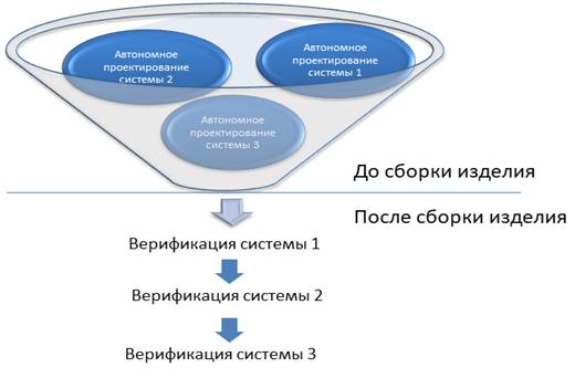 Наглядное представление выстраивания процессов в последовательный вид при переносе работ на объект
