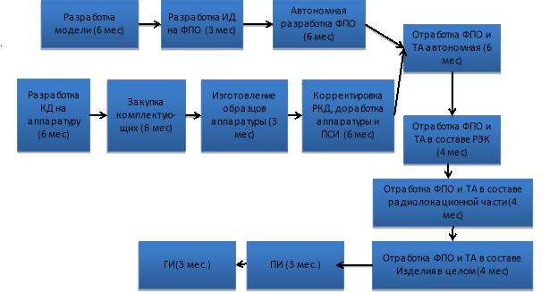 Структурная схема процесса разработки приемной системы
