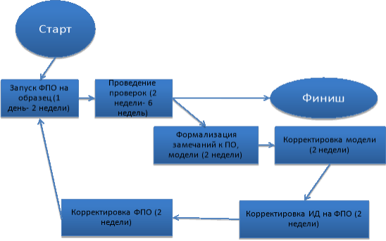 Типовой процесс отработки ПО на аппаратуре