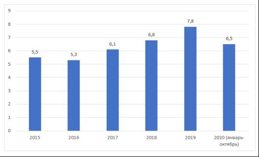 Объем кредитов выданных МСП в Российской Федерации в период c 2015 по 2020 гг. (трлн руб.) [3]