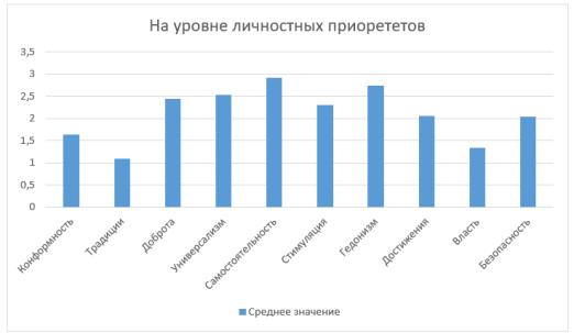 Результаты по методике ценностный опросник Ш. Шварца на уровне личностных приоритетов