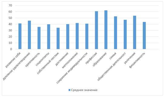 Результаты морфологическоо теста жизненных ценностей МТЖЦ В. Ф. Сопов Л. В. Карпушина
