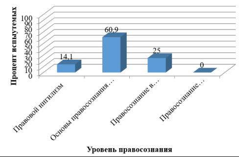Результаты по методике изучения обыденного правосознания Л. А. Ясюковой