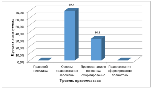 Результаты по методике изучения обыденного правосознания Л. А. Ясюковой 1 группа
