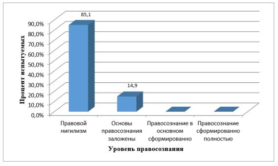 Результаты по методике изучения обыденного правосознания Л. А. Ясюковой 2 группа