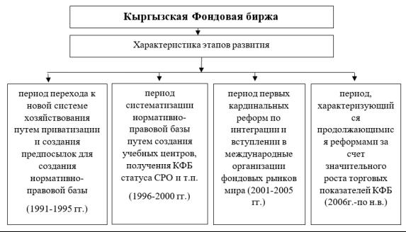 Путь развития Кыргызской Фондовой Биржи и ее характеристика