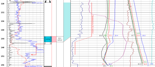 2. Профиль приемистости ВНС 2044 после закачки ПАВ МЛ-80Б