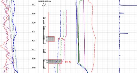 1. Профиль приемистости ВНС 4207 до закачки ПАВ МЛ-80Б