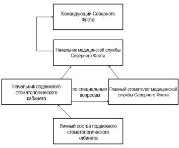 Принципиальная схема системы оказания амбулаторной стоматологической помощи в Вооруженных силах РФ на примере Северного Флота