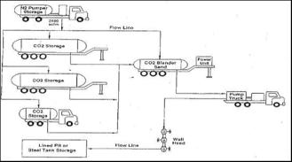 Схема обвязки оборудования при углекислотном ГРП