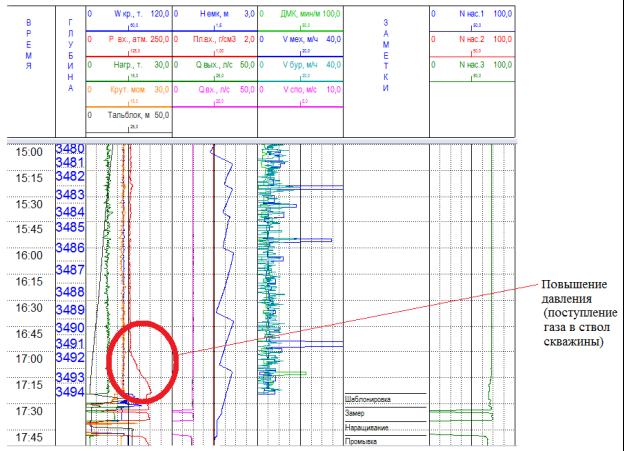 График станции технического регулирования бурения