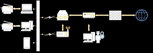 Схема шлюзового DLP-решения [2]