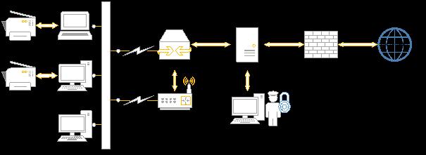 Схема хостового DLP-решения [2]