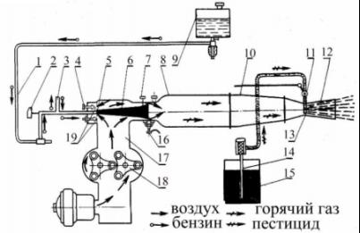 Схема аэрозольного генератора АГ-УД-2: 1 — бензопровод; 2 — вентиль бензиновой горелки; 3 — компенсатор; 4 — регулятор температуры; 5 — распылитель бензина; 6 — диффузор горелки; 7 — винт регулирования диффузора; 8 — камера сгорания; 9 — бензобак; 10 — жаровая труба; 11 — кран ядохимиката; 12 — сопло; 13 — распылитель ядохимиката; 14 — приемник ядохимиката; 15 — емкость; 16 — запальная свеча; 17 — напорный воздухопровод; 18 — воздушный нагнетатель; 19 — отверстия для поступления воздуха в горелку