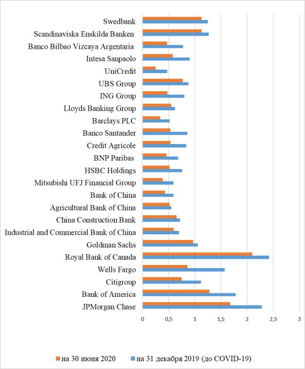 Динамика мультипликатора P/ NAV (цена/ чистая стоимость активов)