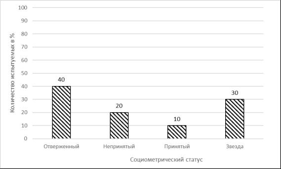 Результаты исследования социометрического статуса у подростков с низким социометрическим статусом, занимающихся командными видами спорта по методике «Социометрия» Л. Морено