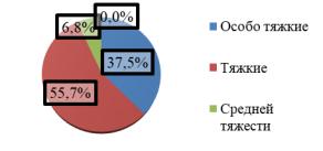 Структура организованной преступности по категории тяжести преступлений
