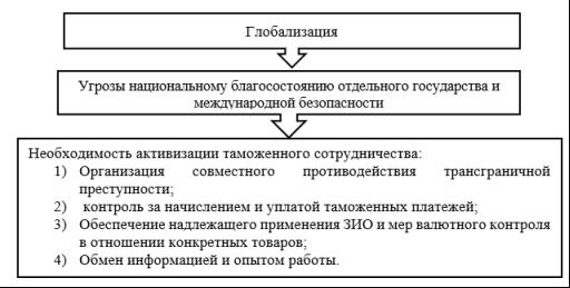 Процесс таможенного сотрудничества