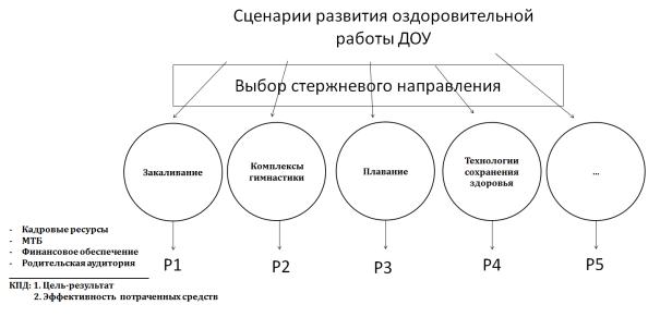 Процесс определения стрежневого направления в оздоровительной работе ДОУ