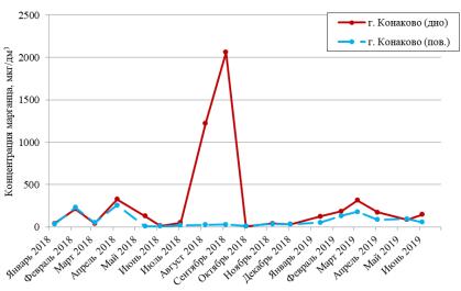 График концентраций марганца, измеренных в поверхностном и придонном слое воды Иваньковского водохранилища (пункт измерений — Конаково) в 2018–2019 гг.