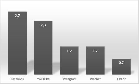 Самые популярные социальные сети в мире, (млрд. пользователей в месяц) [6]