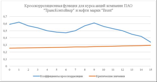 Кросскорреляционная функция для курса акций компании ПАО «ТрансКонтейнер» и нефти марки «Brent»