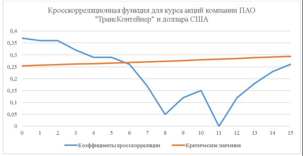 Кросскорреляционная функция для курса акций компании ПАО «ТрансКонтейнер» и доллара США