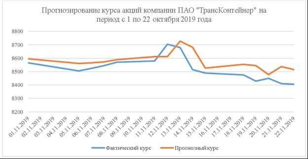 Прогнозирование курса акций компании ПАО «ТрансКонтейнер» на период с 1 по 22 октября 2019 года