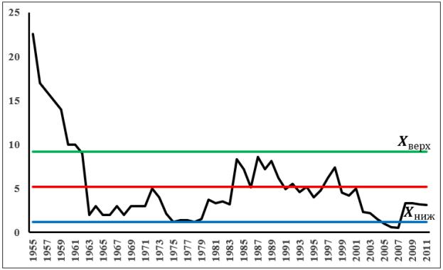 Контрольные карты Шухарта по годовой добыче нефти свиты КаС1 месторождения Карачухур (IV стадия)