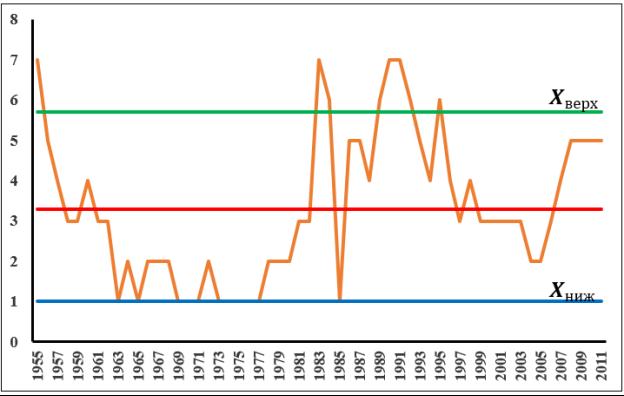 Контрольные карты Шухарта по количеству эксплуатационных скважин свиты КаС1 месторождения Карачухур (IV стадия)