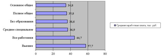 Средняя заработная плата в месяц в зависимости от уровня образования, 2019 г. [5]