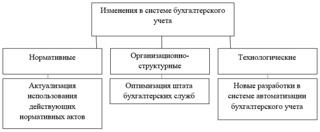 Изменение в системе бухгалтерского учета, вызванные пандемией COVID-19
