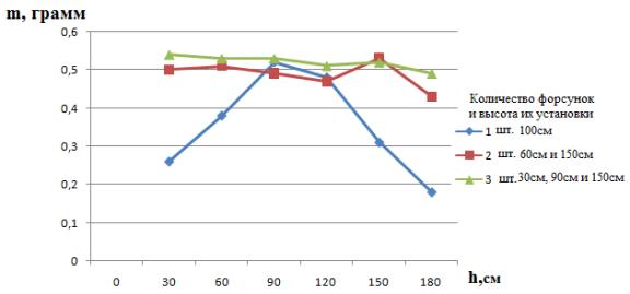 Изменение массы намоченных образцов (пластин из войлока размером 7х7см) в зависимости от количества и высоты расположения форсунок
