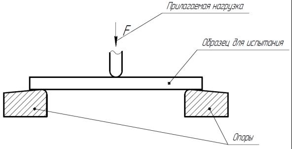 Схема испытания на статический изгиб