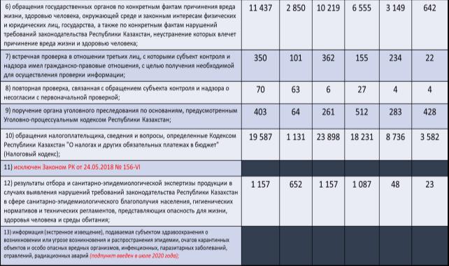 Внеплановые проверки в отношении МСБ. Примечание: данные Комитета по правовой статистике и специальным учетам Генеральной прокуратуры Республики Казахстан [2]