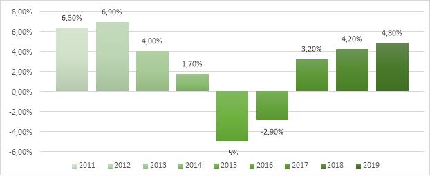 Динамика оборота рынка общественного питания РФ, % за период с 2011 по 2019 гг.