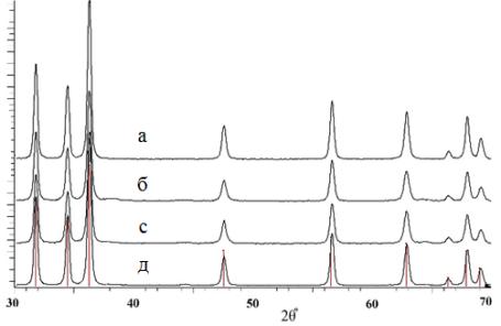 Дифрактограммы образцов Zn1-xAgxO: x=0 (а), x=0,01 (б), x=0,02 (c), x=0,03 (д)