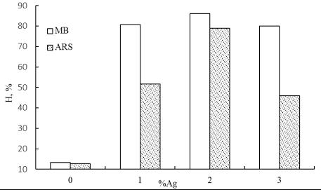 Эффективность обработки метиленового синего (MB) и ализарина красного (ARS) материалов Zn1-xAgxO (x = 0; 0,01; 0,02; 0,03)