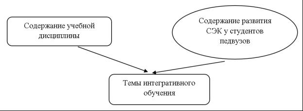 Схема построения тем интегративного обучения, ориентированного на развитие СЭК студентов педвузов
