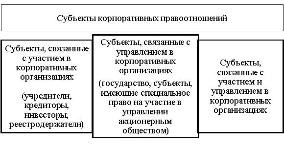 Классификация субъектов корпоративных правоотношений