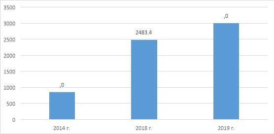 Количество выпущенных в Кыргызстане карт, тыс. шт.