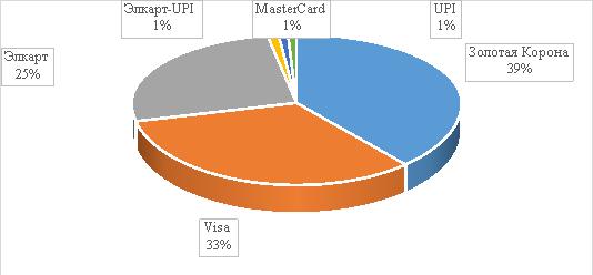 Распределение платежных карт в Кыргызстане по видам, %