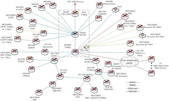 Схема ИМТС России по Орловской области