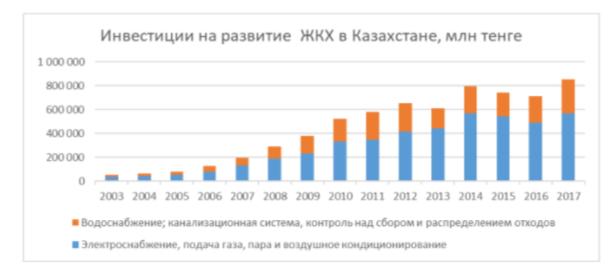 Статистические данные по инвестициям на развитие ЖКХ в Казахстане