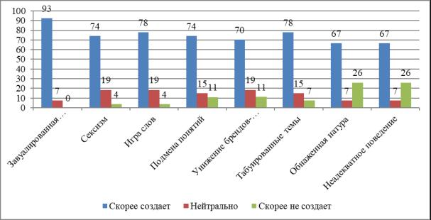 Способы создания эпатажа в рекламе (по мнению девушек, в %)