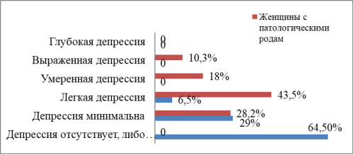 Гистограмма распределения значений депрессии у беременных женщин