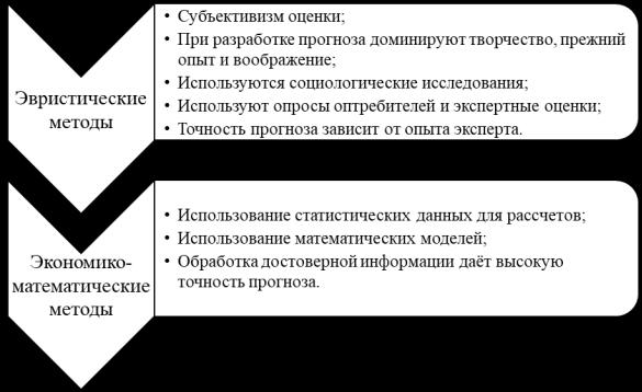 Сравнительная характеристика эвристических и экономико-математических методов